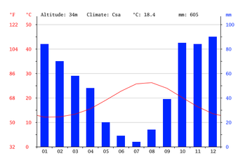 Climate Graphs - Italy